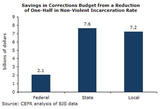 Incarceration1-savings