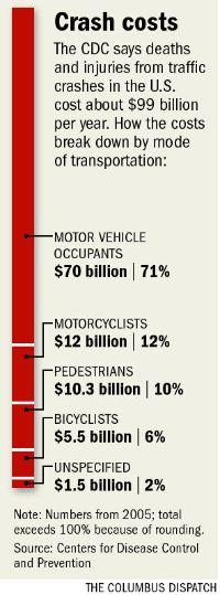 Crash costs