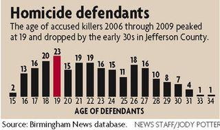 Homicide-defendantsjpg-5e7a6570ddce64ba_large