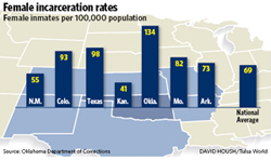 Femaleincarcerationrates