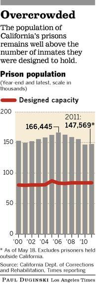 Cal prison population