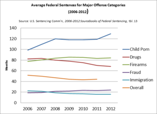 Average fed sentences