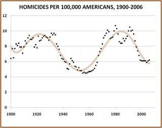 Homicides-1900-20062