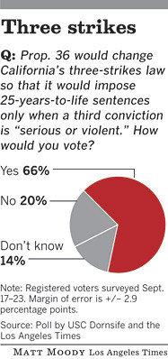 Lat-me-poll-three-strikesa1-20120929-g
