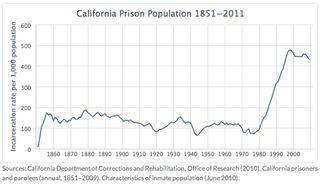 Cal prison