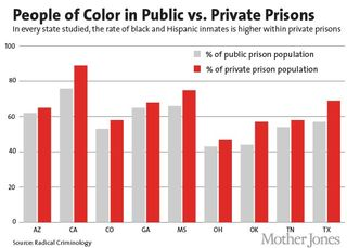 People-of-color-private-prisons