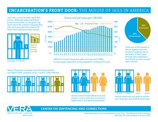 Incarcerations-front-door-infographic