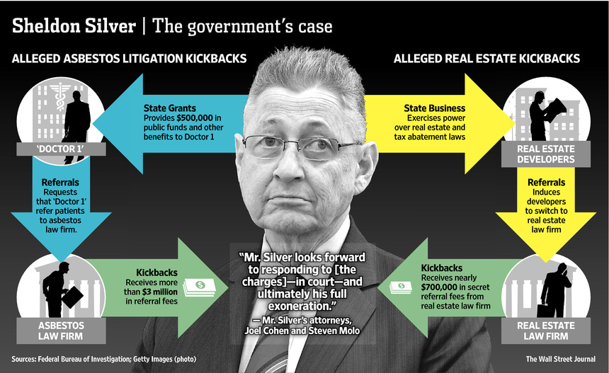Another prominent elderly corrupt politician presenting dynamic federal  sentencing issues