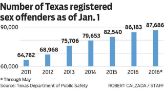 State of texas sex offender register