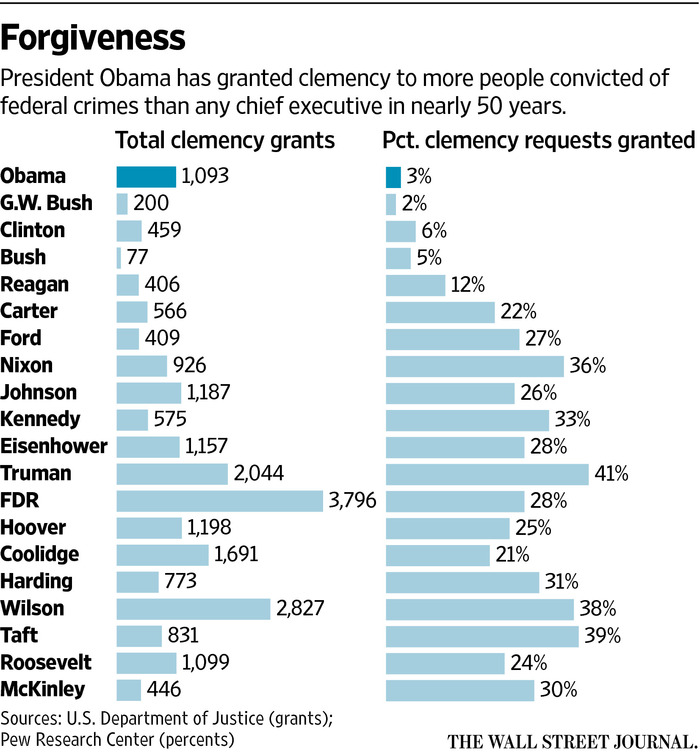 Sentencing Law And Policy Clemency And Pardons - 30 dumbest sentences found in patients hospital charts