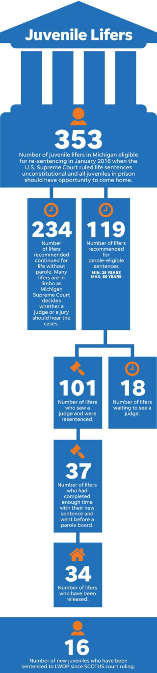 Sentencing Law and Policy: Assessing Graham and its aftermath