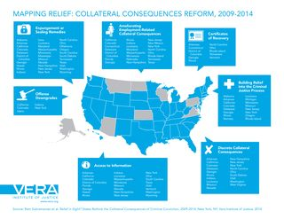 States-rethink-collateral-consequences-infographic-v3
