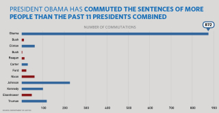 Chart_102616_commutations
