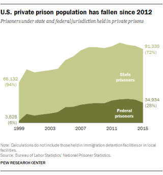 FT_17.04.11_PrivatePrisons_1