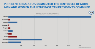 Chart_082916_commutations