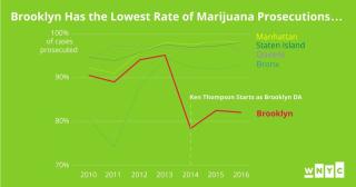 Marijuana-cases-chart-07