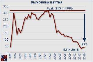 SentencesByYear