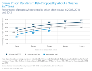Changing-State-of-Recideivism_chart_650px_v1