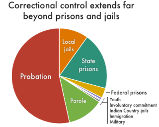 National_correctional_control2018