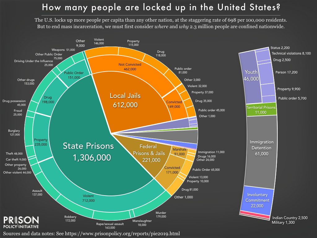 Feds Release New Stats On Restraint And >> Sentencing Law And Policy Prisons And Prisoners