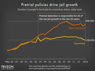 Pretrial_detention_growth450x337