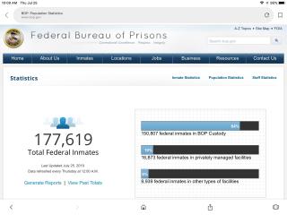 Federal prison population