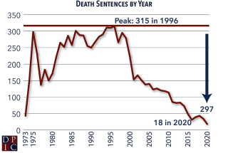 Death-sentences-by-year
